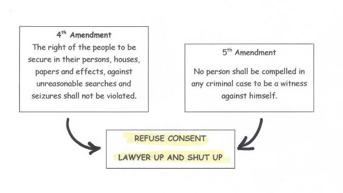 4TH AND 5TH AMENDMENTS